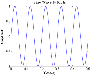 sine-wave-in-matlab